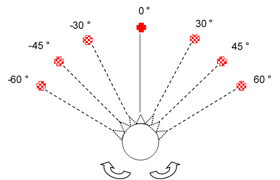 Schematic illustration of experimental setup. Multiple LED positions that had to be focused while walking.
